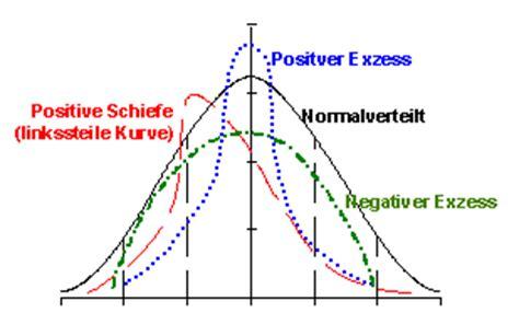 Kapitalwertmethode - Wirtschaftslexikon